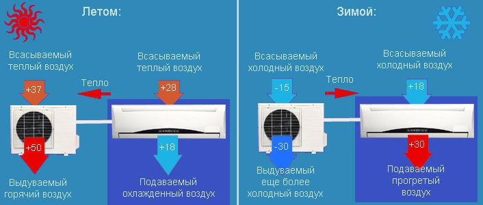 кондиционер до какой температуры можно использовать